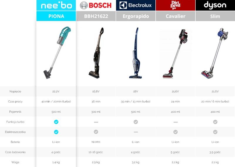 tabela porównania odkurzacza Nee'bo z innymi produktami